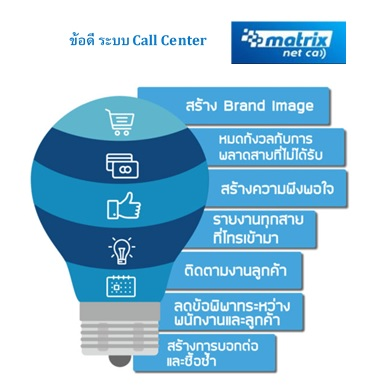 ระบบ Call Center
